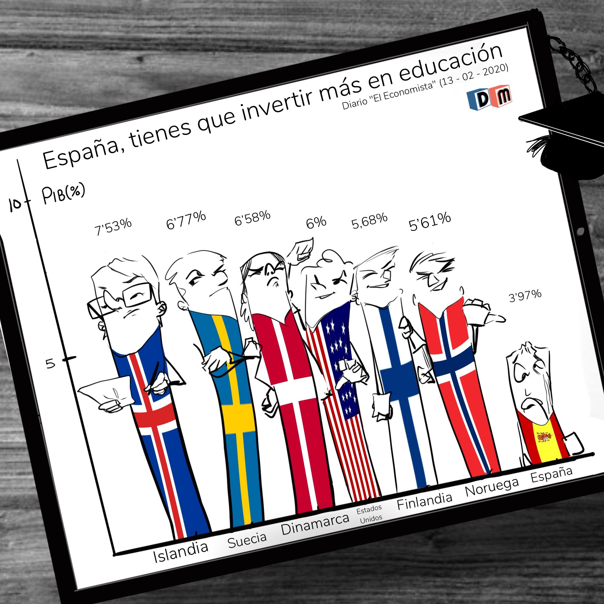 David Mora_Viñeta 13_España, tienes que invertir más en educación